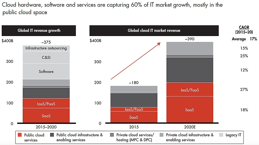 Cloud-market-revenue-growth