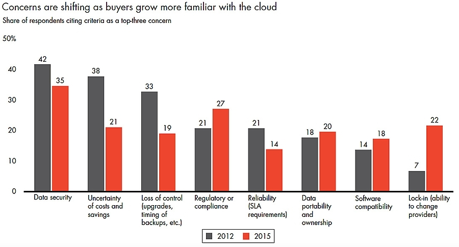 Concerns around cloud are shifting