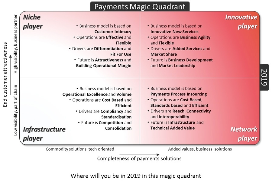 Payment Magic Quadrant