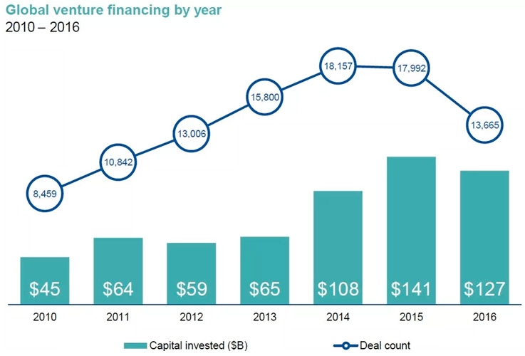 Global Venture Financing by Year