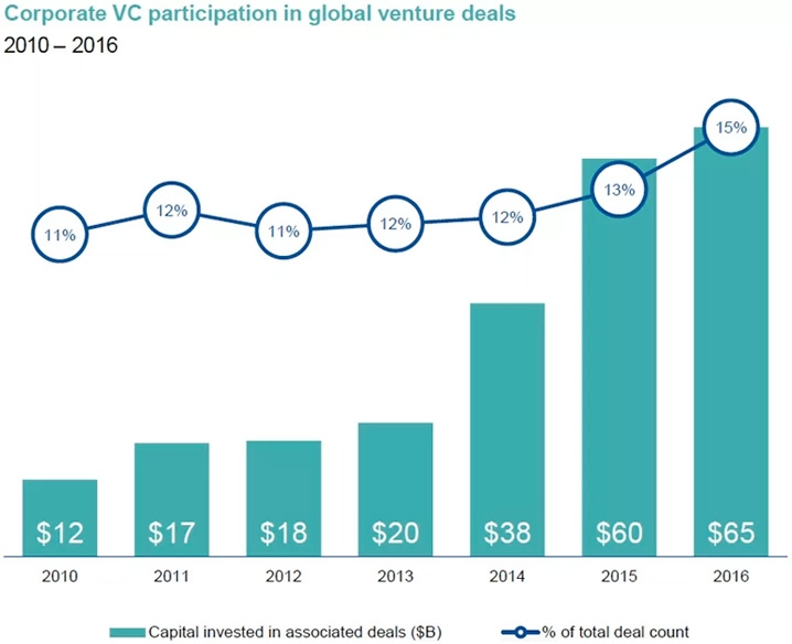 Corporate VC participation in global venture deals