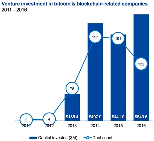 Venture investment in bitcoin blockchain related companies