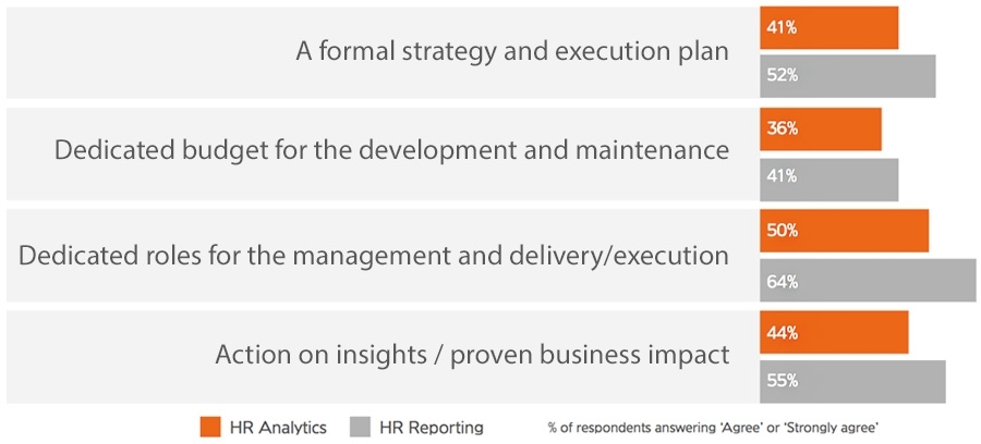 HR reporting vs HR analytics approach