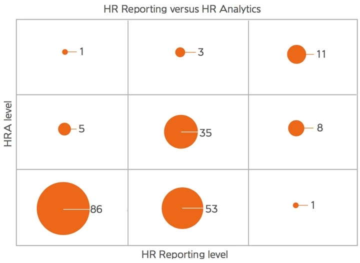 HR analytical maturity and with HR reporting maturity