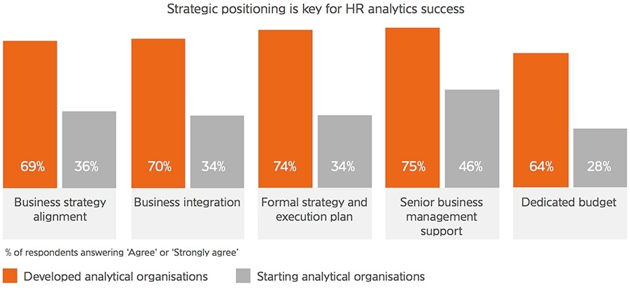 Strategic positioning is key for HR analytics success