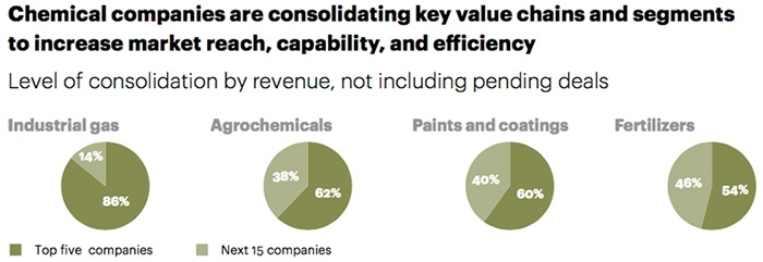 Chemical companies are consolidating