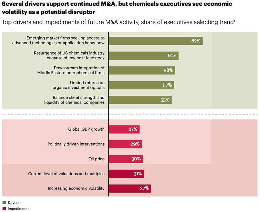 Drivers for M&A activity and impediments