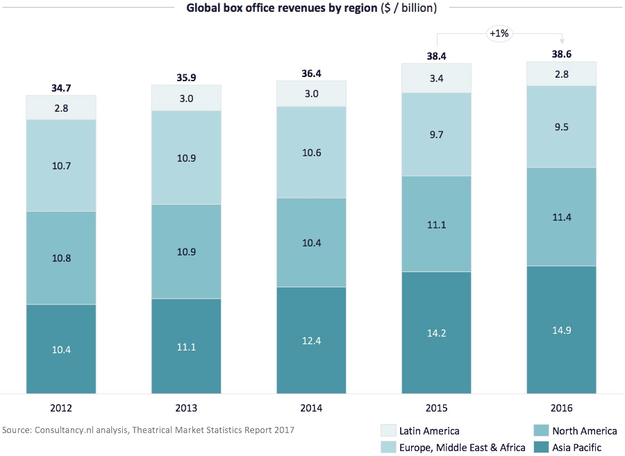 Global box revenues by region