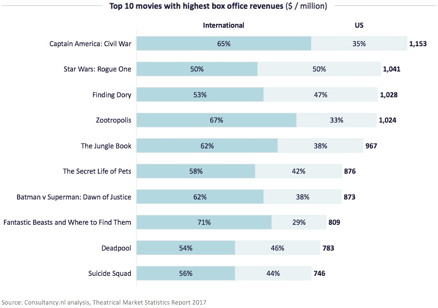 Top 10 movies with highest box office revenues