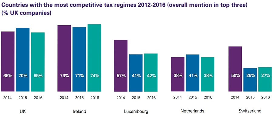 Countries with the most competitive tax regimes 2012-2016 (UK view)