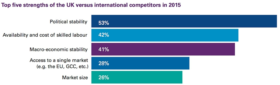 UK versus international competitors in 2015