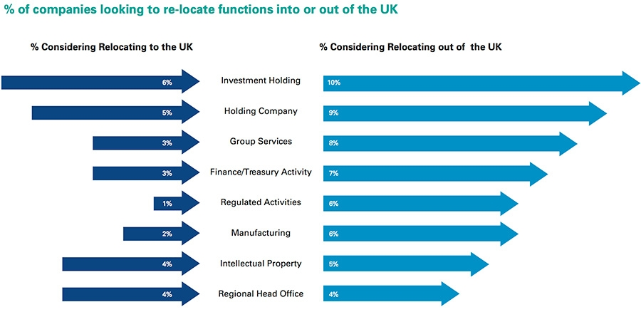 Companies looking to re-locate functions into or out of the UK