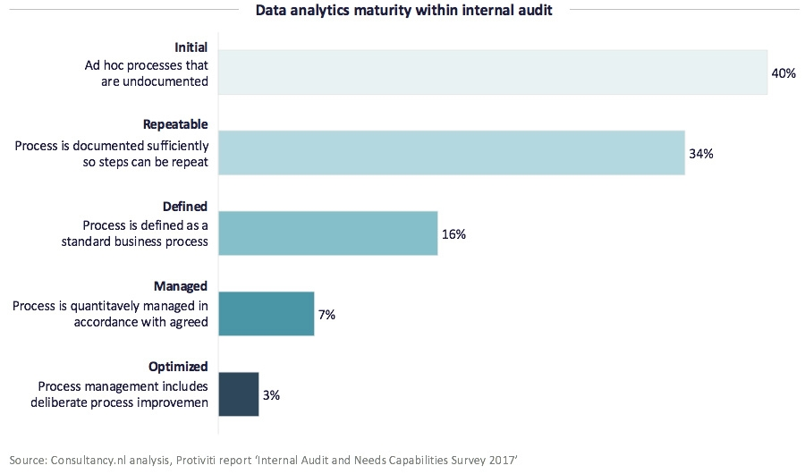 Data analytics maturity within internal audit