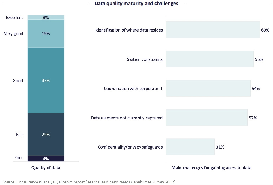 Data quality maturity and challenges