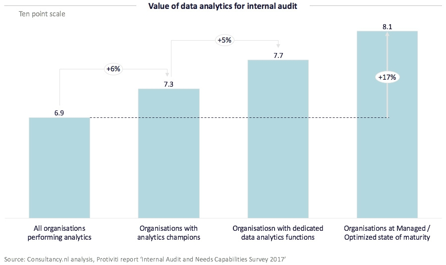 Value of data analytics for internal audit