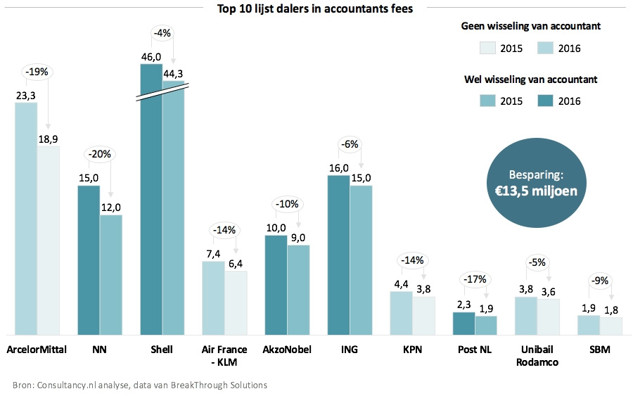 Top 10 lijst dalers in accountants fees