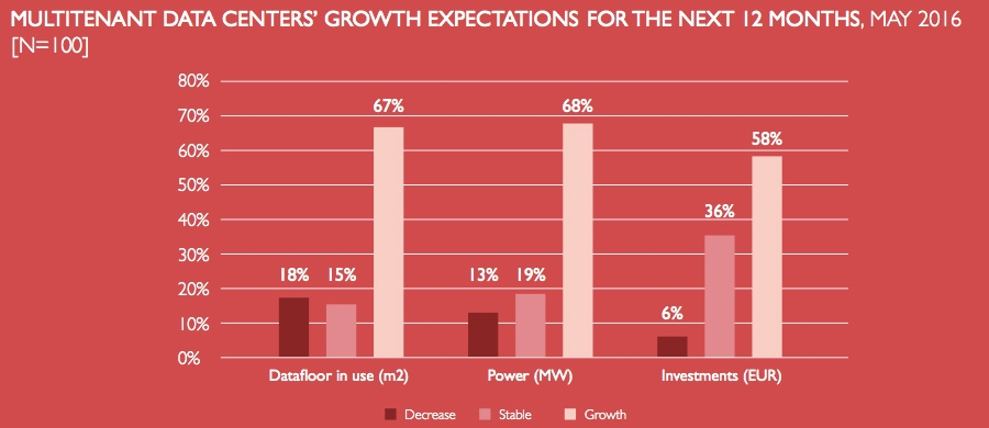 Multitenant date center' growth expectations for the next 12 months