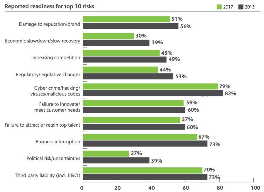 Reported readiness for top 10 risks