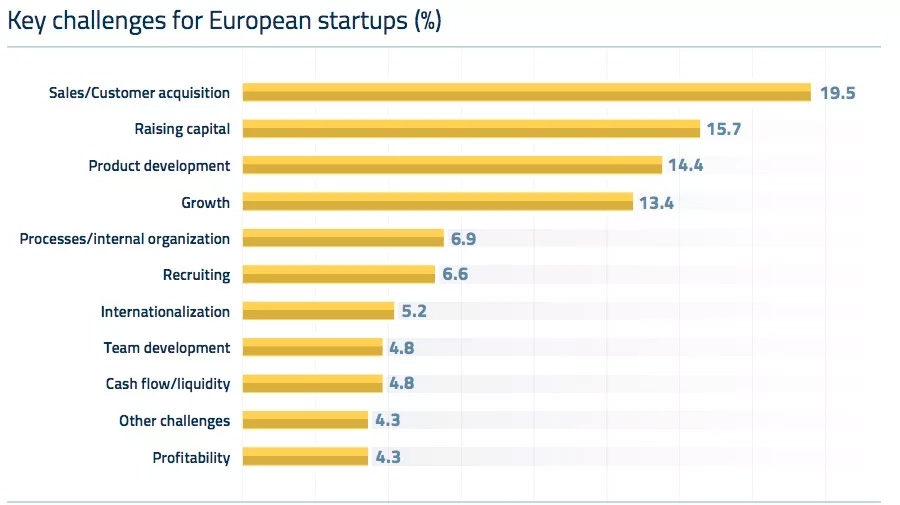Key challenges for European startups