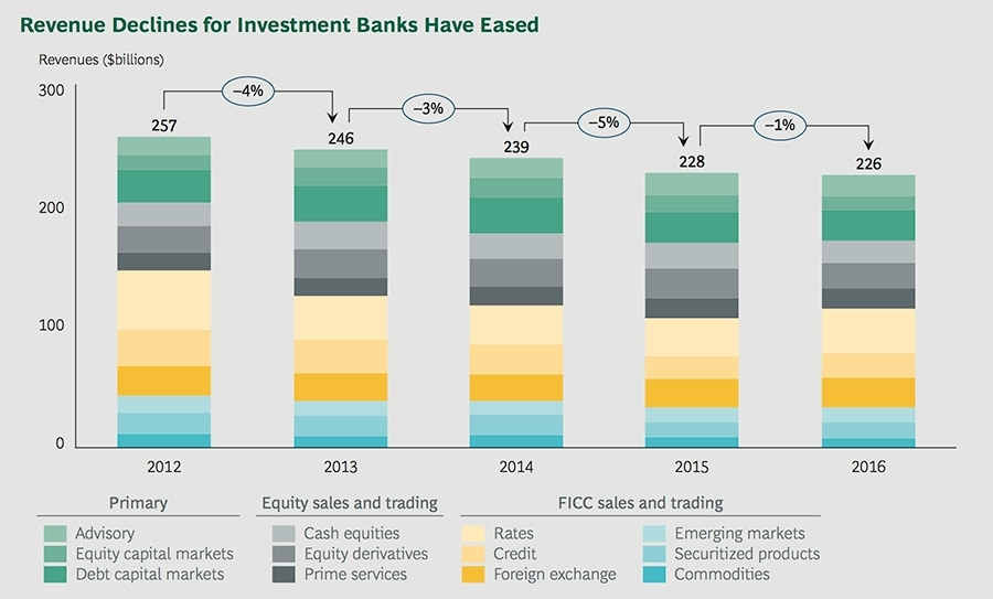 Revenue declines for investment banks have eased