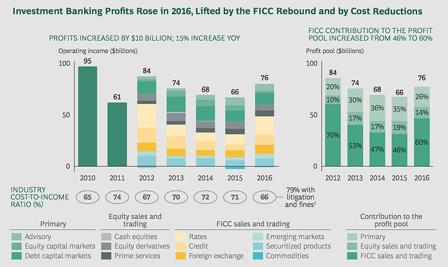 Investment banking profits rose in 2016