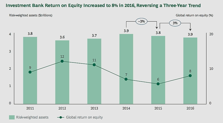 Investment bank return on equity increases