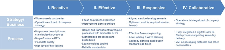 Warehouse maturity model
