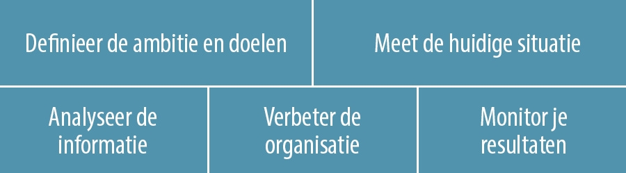 5 stappen voor data driven customer experience