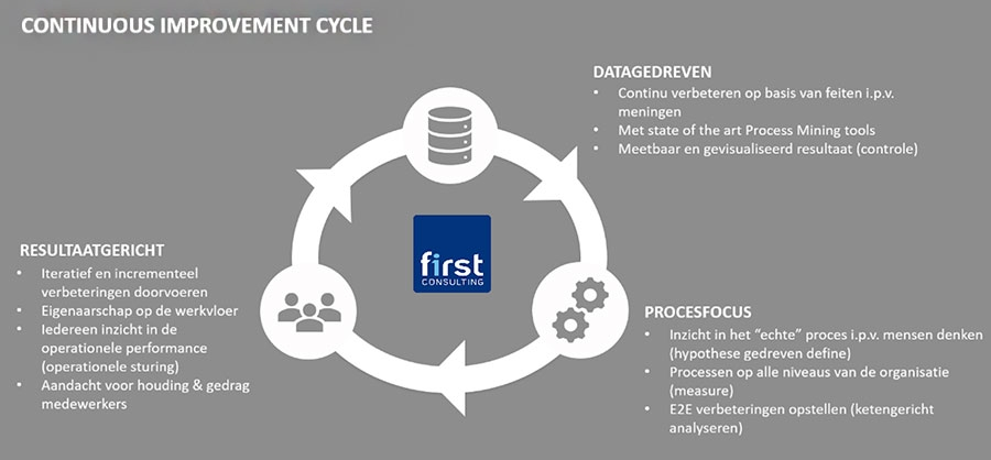Continious Improvement Cycle