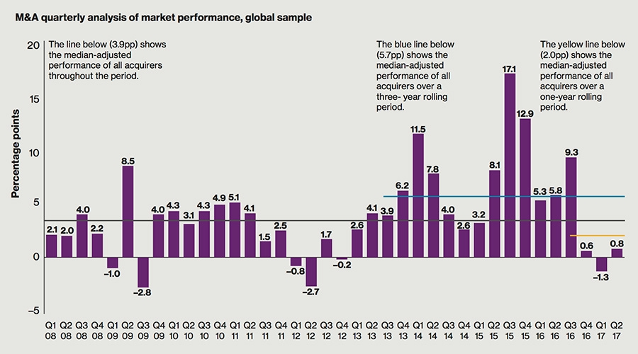 M&A Quarterly Analysis – global