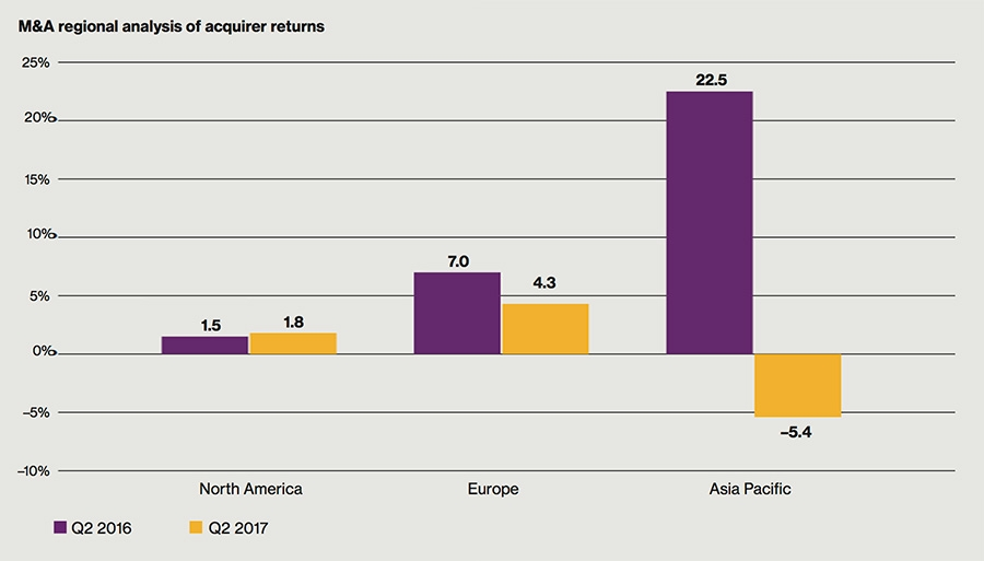 M&A Regional Analysis of Acquirers returns