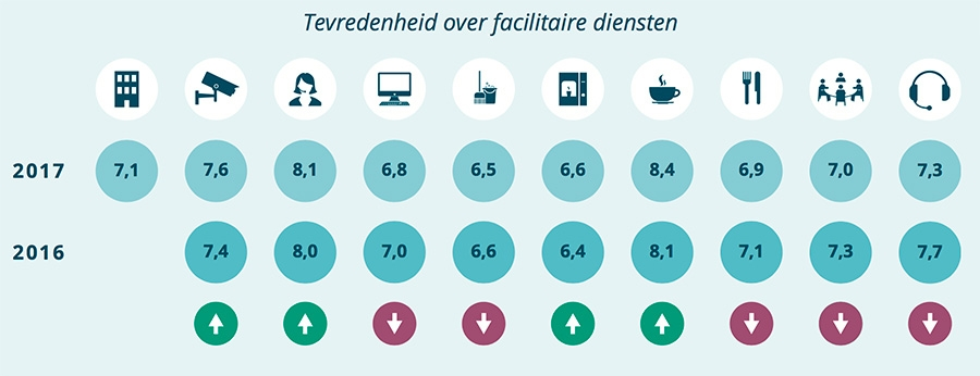 Tevredenheid over facilitaire diensten
