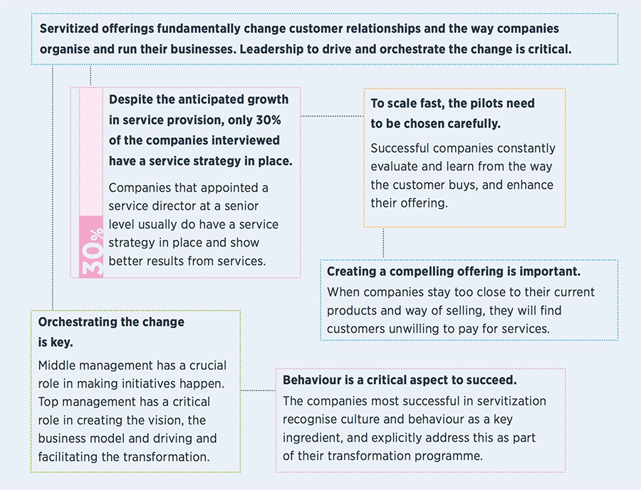 Servitized offerings fundamentally change customer relationships and the way companies organise and run their businesses