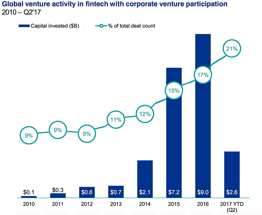Wereldwijde venture capital investeringen in FinTech door corporates
