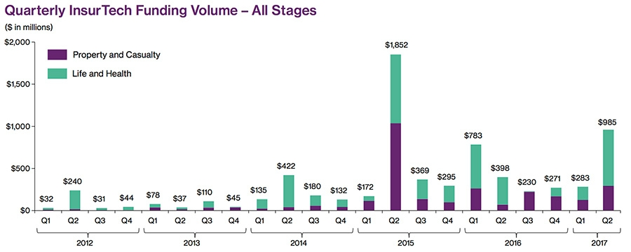 Quarterly InsurTech Funding Volume – All Stages