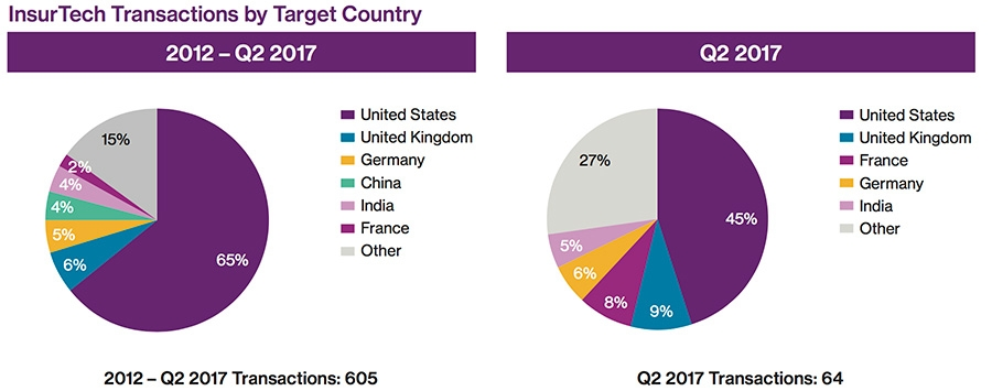 InsurTech Transactions by Target Country 2012-Q2 2017 + Transactions by Target Country Q2 2017