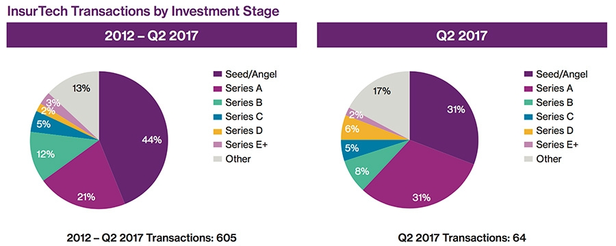 InsurTech Transactions by Investment Stage 2012-Q2 2017 + Transactions Q2 2017
