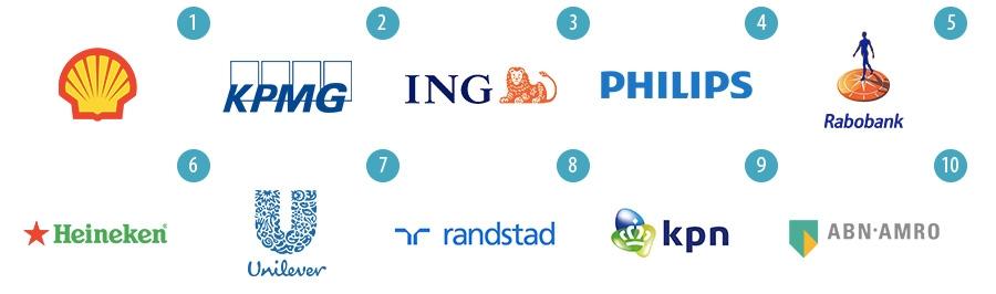top 10 meest waardevolle bedrijven | merken van Nederland