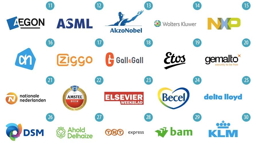 top 11-30 meest waardevolle bedrijven | merken van Nederland