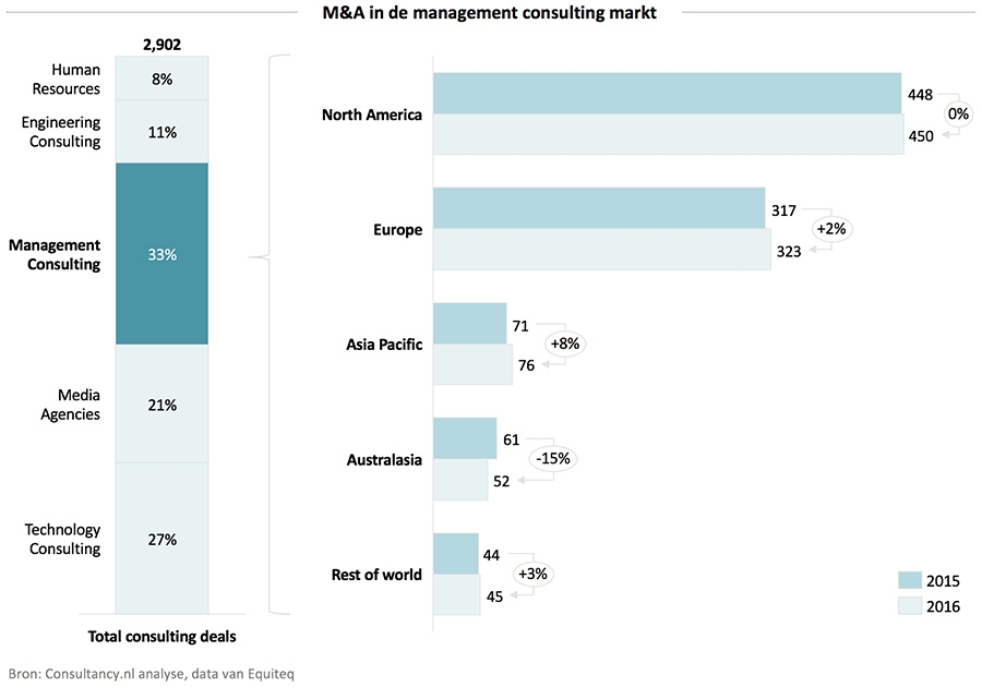 M&A in de management consulting markt
