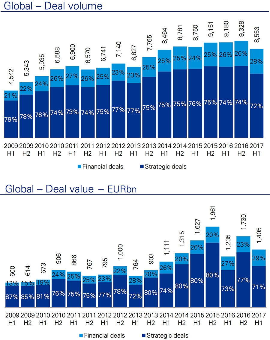 Global deal volume and Global deal value