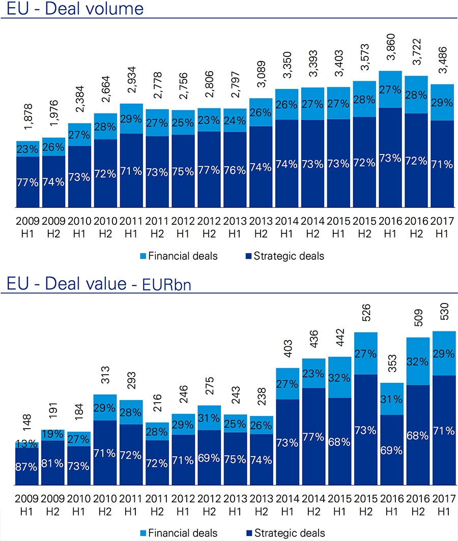 European deal volume and European deal value
