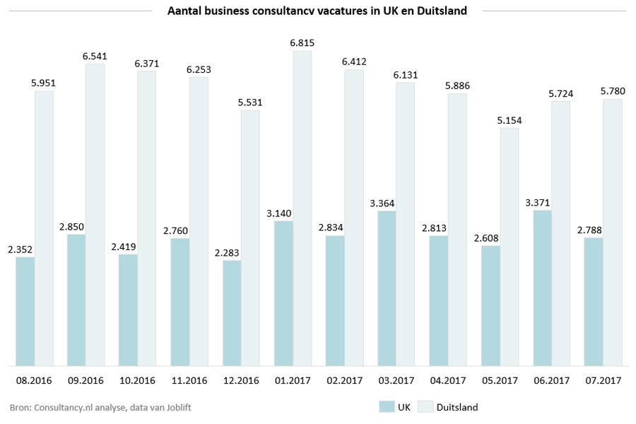 Aantal business consultancy vacatures in UK en Duitsland