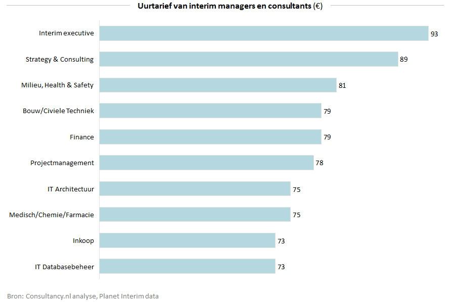 uurtarief van freelance interim managers en consultantsFinancieel Interim Management Opdrachten.htm #19