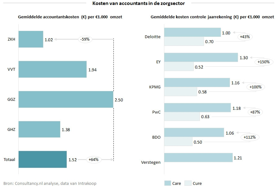 Kosten van accountants in de zorgsector