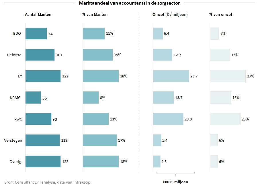 Marktaandeel van accountants in de zorgsector