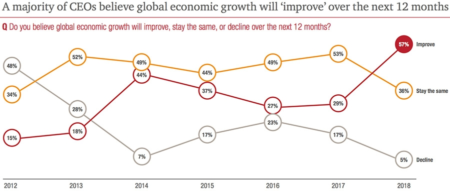 A majority of CEOs believe global economic growth will improve over the next 12 months