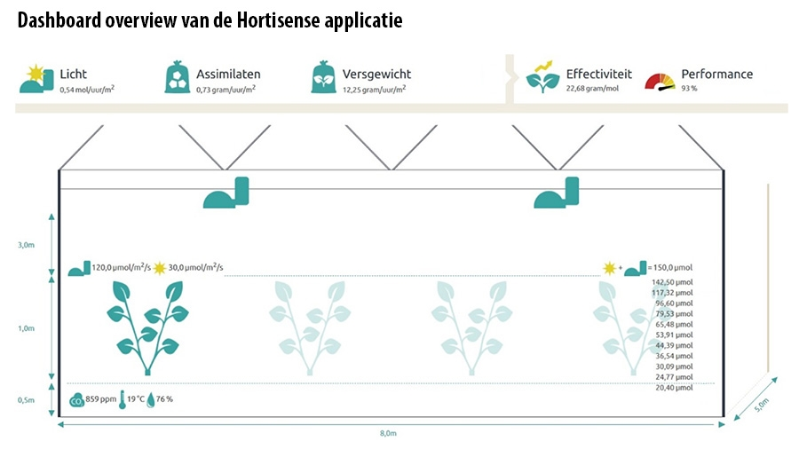 Dashboard overview van de Hortisense applicatie