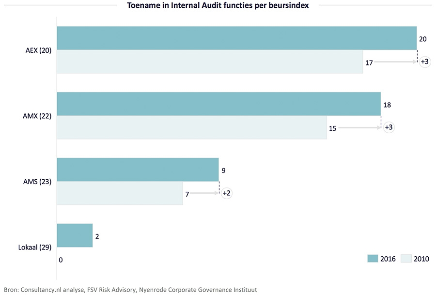 Toename in Internal Audit functies per beursindex