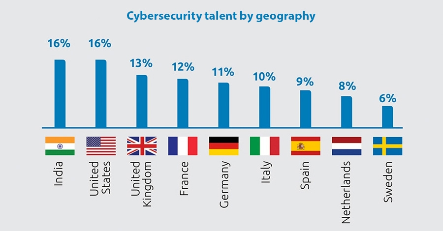 Cybersecurity talent by geography